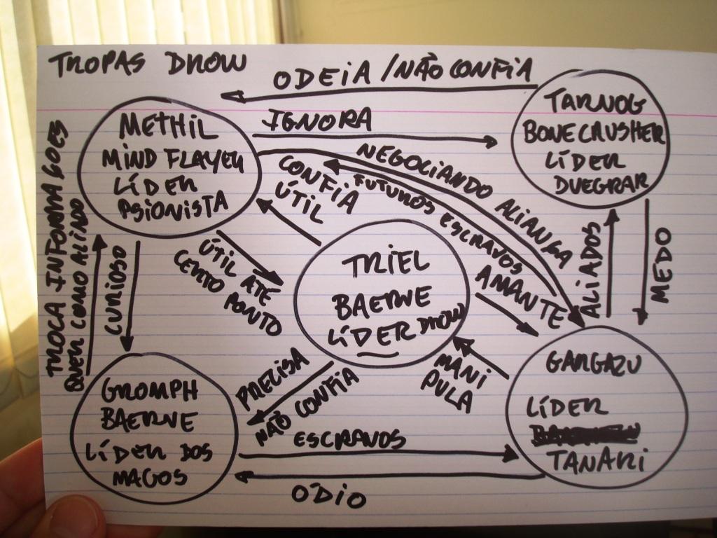 Como Seduzir Um Homem Por Mensagem (cinco Sugestões Certeiras) mapa-de-relacionamentos-tosco-do-tio-nitro-campanha-imperio-das-sombras-forgotten-realms-clique-para-ver-o-tamanho-completo