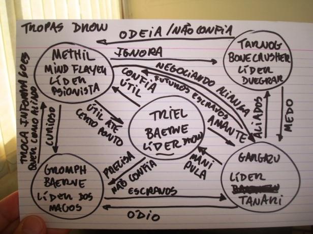 mapa de relacionamentos tosco do tio nitro - campanha imperio das sombras forgotten realms - clique para ver o tamanho completo