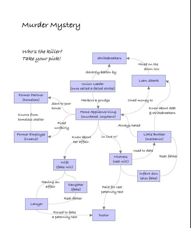 mapa de relacionamentos -secrets and lies - Dan Bayn,2010 - clique para ver o tamanho completo!