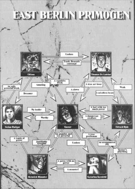 Mapa de Relacionamentos - white wolf (Berlin By Night,1993)