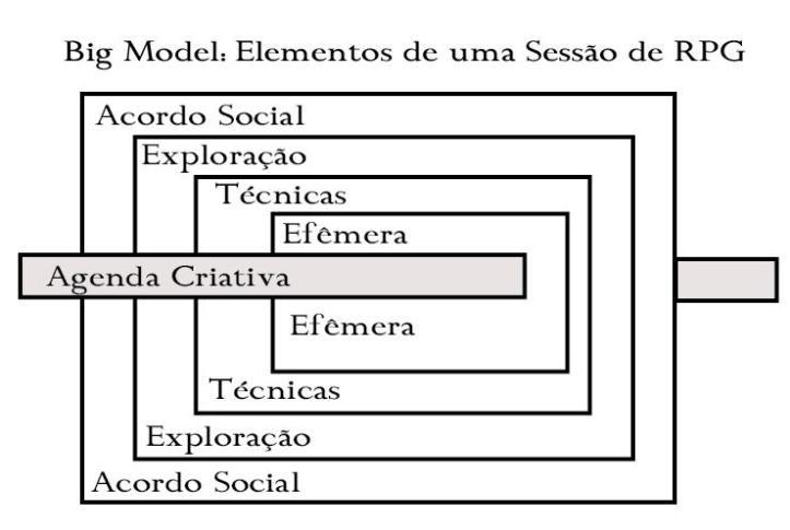 Estrutura de uma Sessão de RPG de acordo com a Teoria Big Model